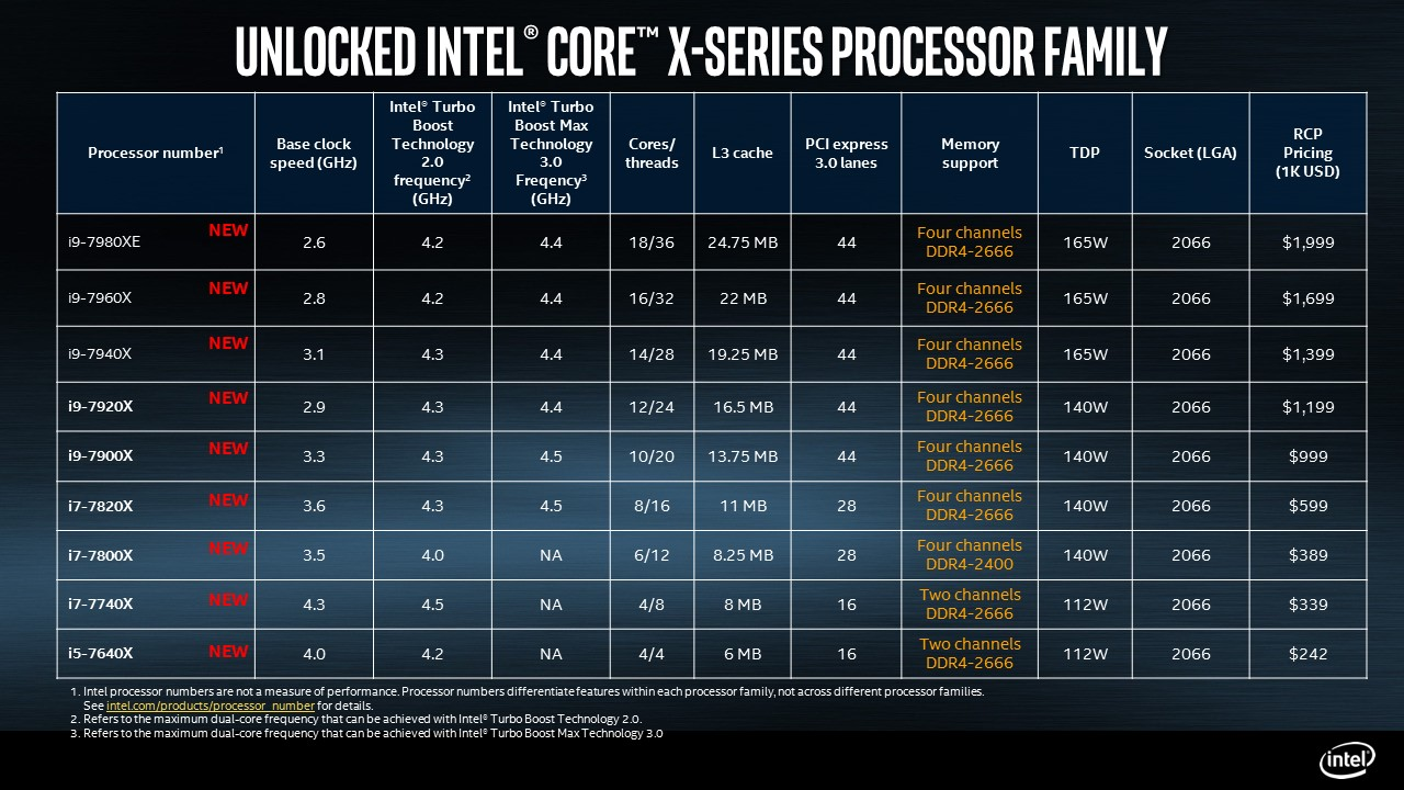 Intel Core X-Series Family Specs Officially Revealed class=