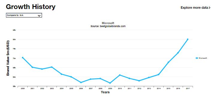 Despite mobile failure Microsoft's brand going from strength to strength 2