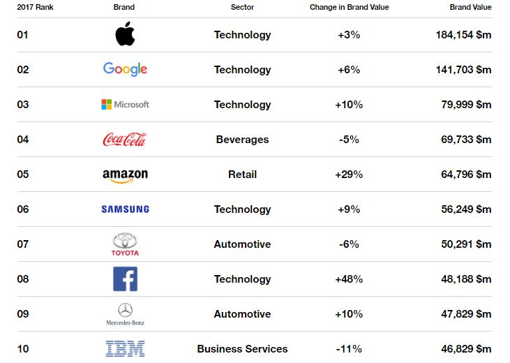 Apple and Google named the world's most valuable brands