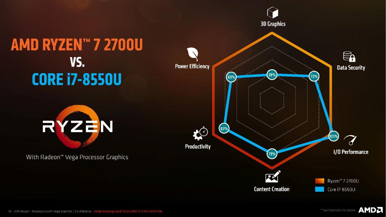 AMD Ryzen mobile processor vs Intel 8th gen - MSPoweruser