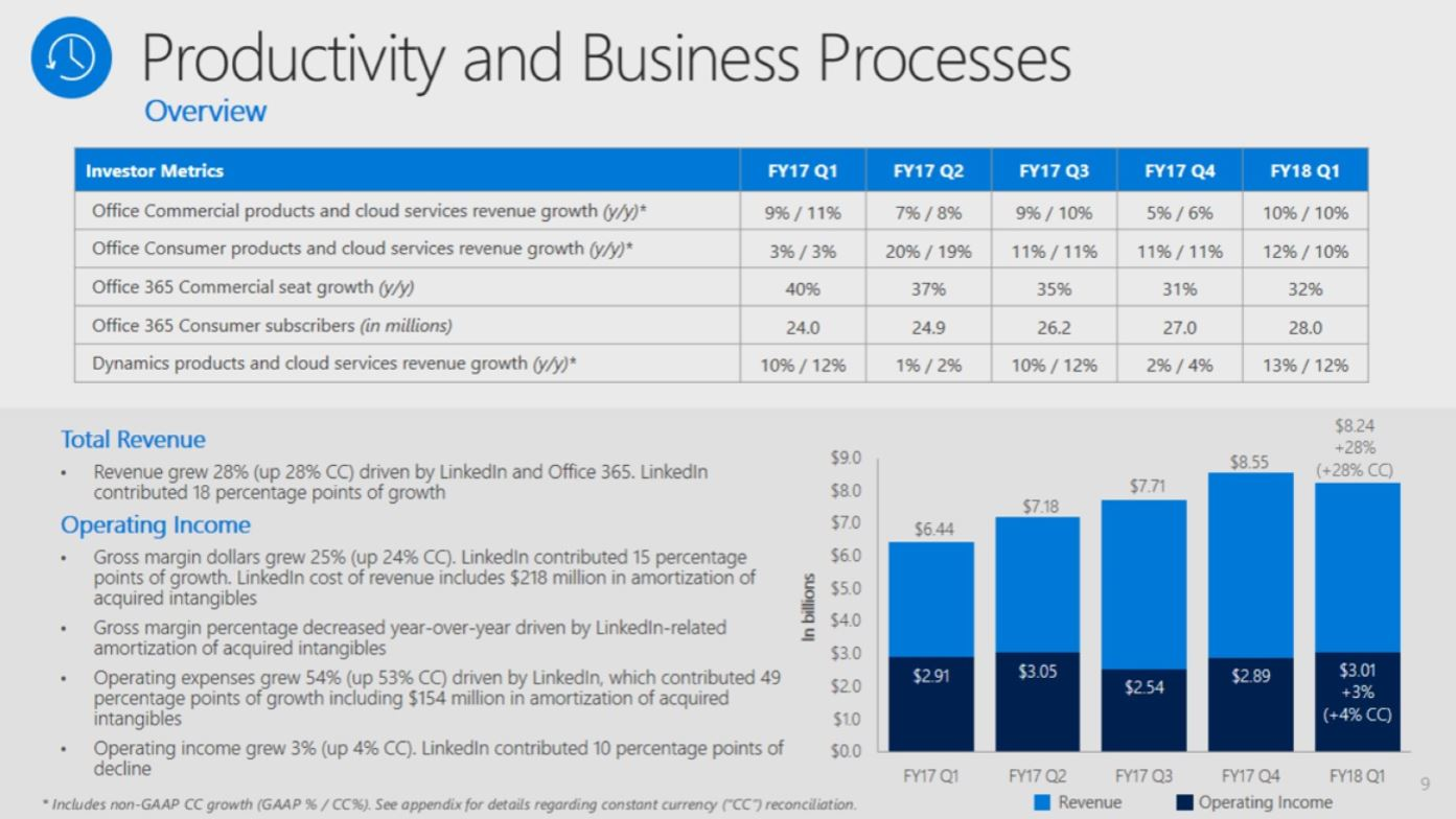 Microsoft grows quarterly revenues 12% on demand for cloud software