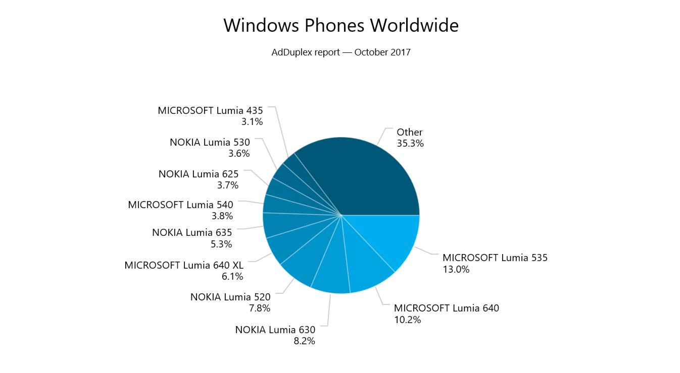More than 75% of Windows Phones in active use no longer receiving security updates 2