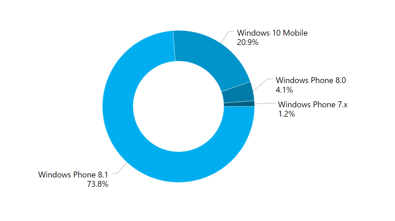 More than 75% of Windows Phones in active use no longer receiving security updates 1
