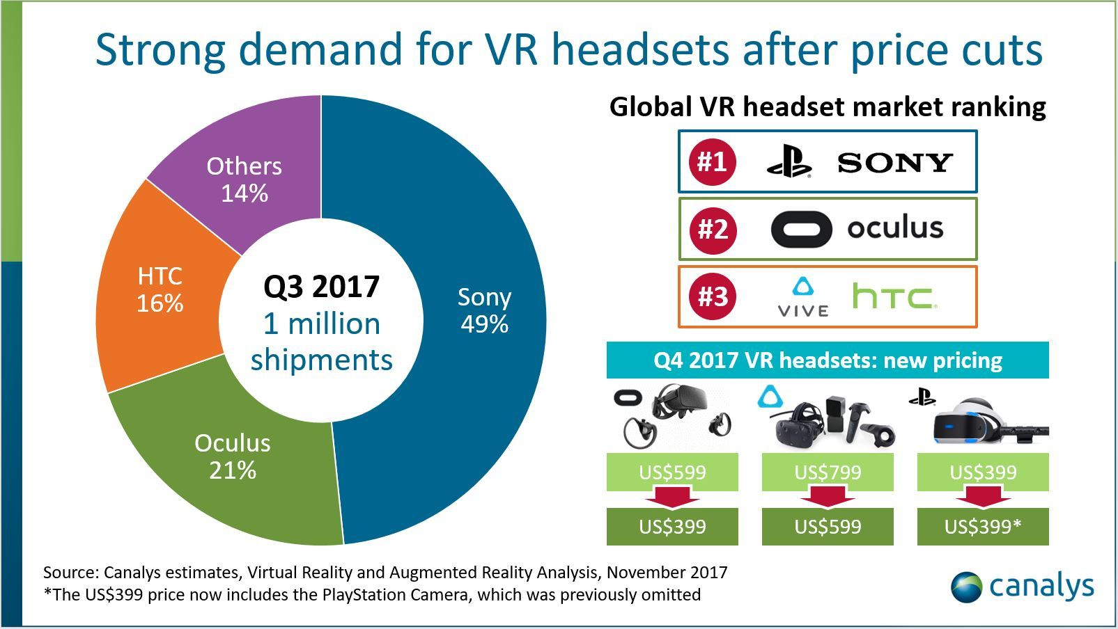 VR headset sales exceeded 1m for the first time in Q3 2017