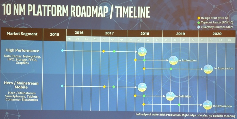 Intel's first powerful ARM chips expected by the end of the year 1