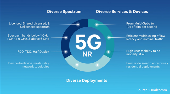 Here is all we know about the first real 5G specification