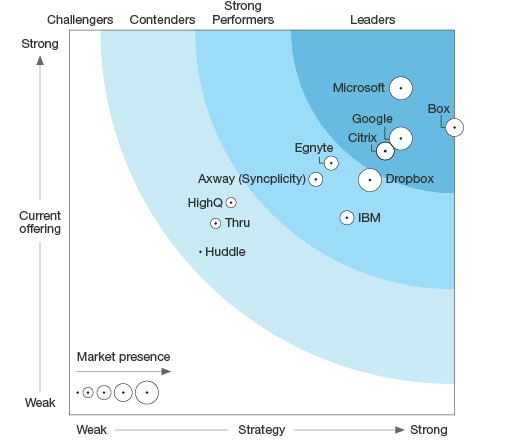 Forrester recognizes Microsoft OneDrive as a Leader for Cloud Enterprise File Sync and Share 2