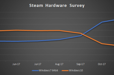 Steam fixes hardware survey issues, Windows 10 once again the most popular OS for gamers 8