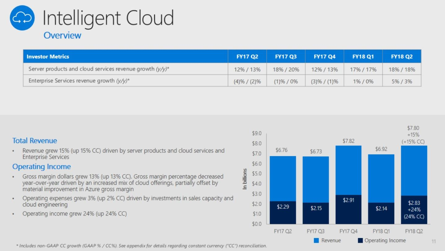 Microsoft takes one-off loss as cloud business steadily grows