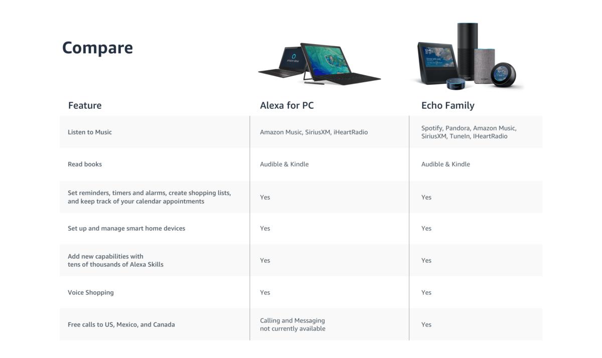 More detail on Amazon's Alexa for PCs app leaks - MSPoweruser
