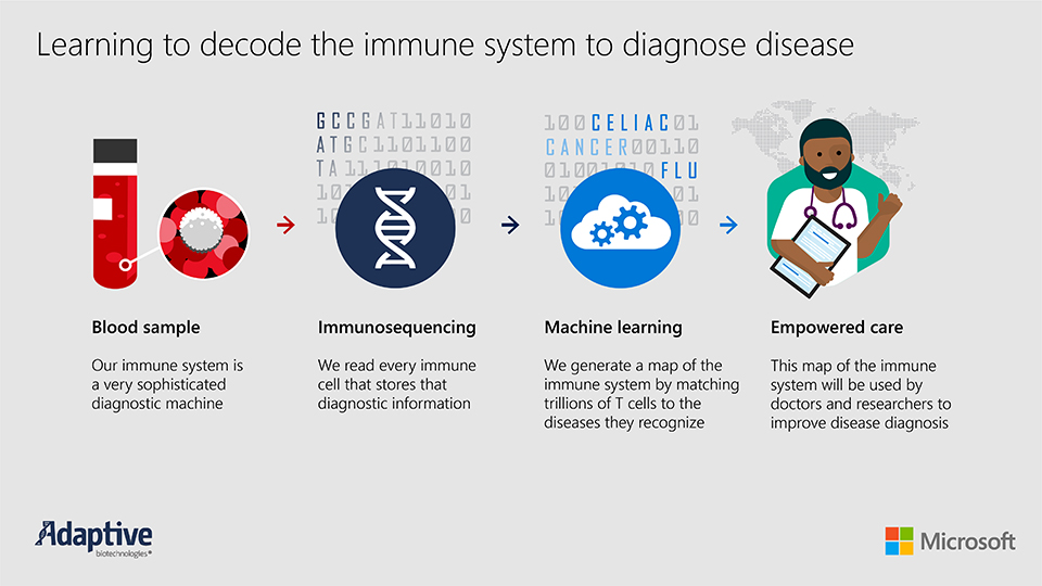 Microsoft expands partnership with Adaptive Biotechnologies to decode immune system 1
