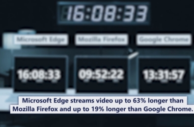 Microsoft returns to battery life browser battle with new video 11