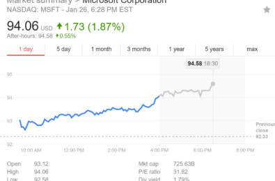 As Microsoft nears $100 per share analyst predict $ 1 trillion valuation by next year 10