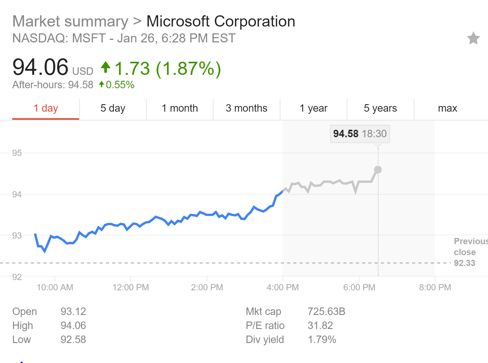 Artemis Investment Management LLP Has $63.74 Million Position in Microsoft Co. (MSFT)