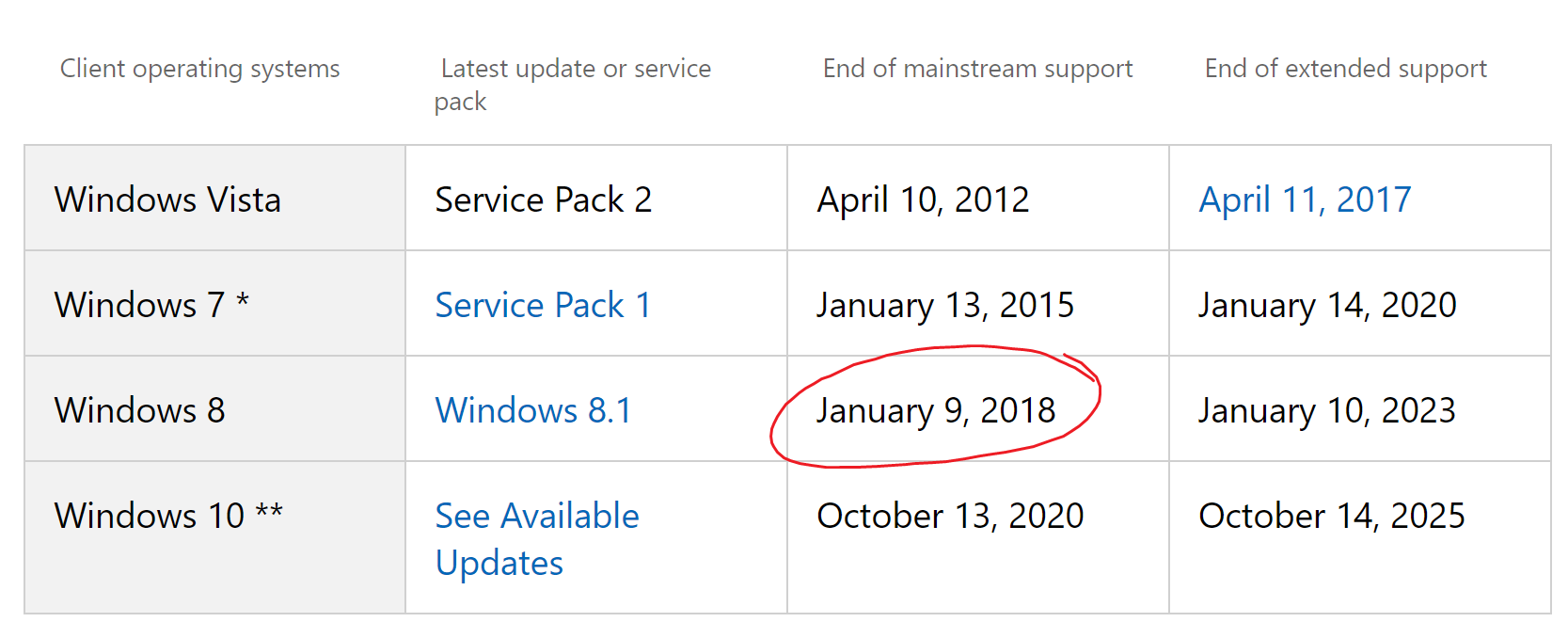 Windows 8 Support Ende