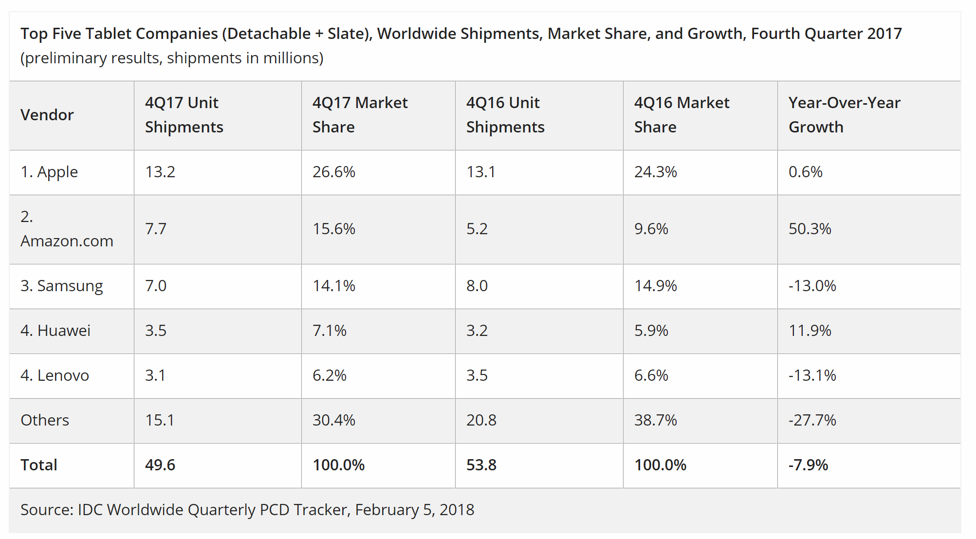 Apple's iPad Continues to Crush Tablet Competitors from Samsung, Amazon