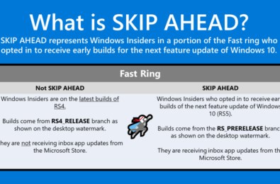 Microsoft release new Windows 10 Insider Preview Build 17101 for Fast Ring & First Redstone 5 Build 17604 for Skip Ahead 25