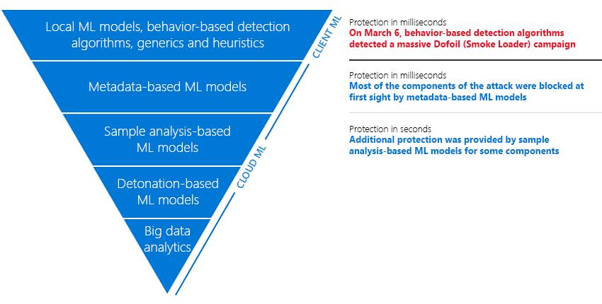 Windows Defender halted 'massive' malware campaign this week, Microsoft says