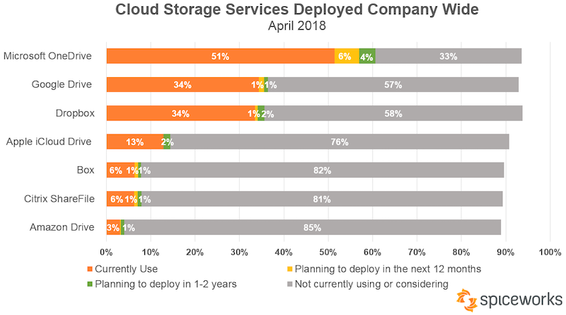 Survey finds OneDrive has become the most used cloud storage