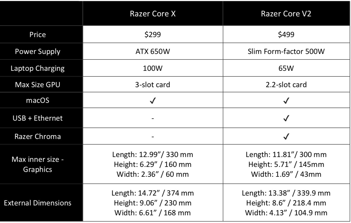 Review: Razer Core X — Make any laptop a gaming powerhouse - MSPoweruser
