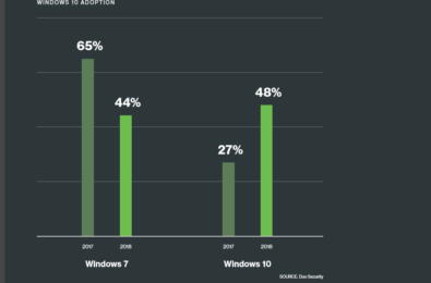 Windows 10 enterprise adoption on the rise, thanks to advanced security features 1