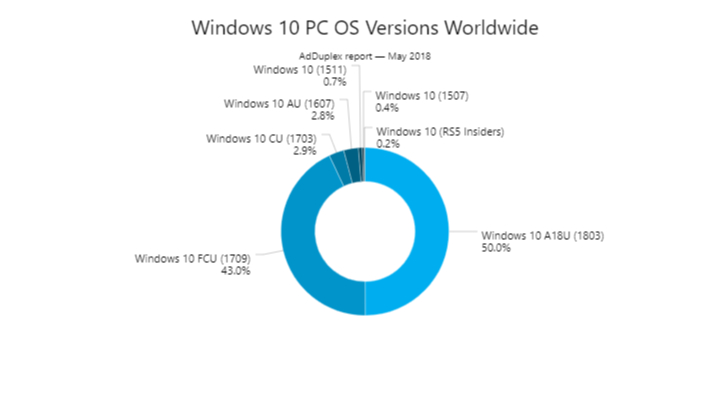 Windows 10 April 2018 Update now running on 50% of the