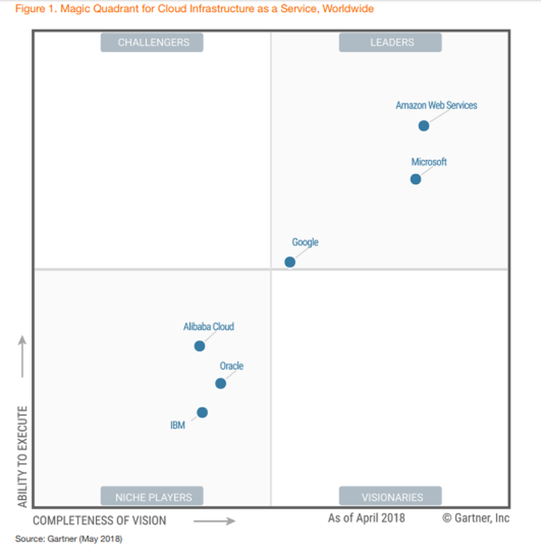 Gartner Recognizes Microsoft As A Leader In The Magic