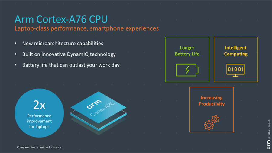ARM announces new Cortex CPU that will bring true laptop-class performance to Snapdragon-based Windows devices 1
