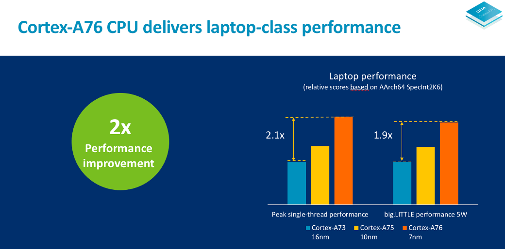 ARM announces new Cortex CPU that will bring true laptop-class performance to Snapdragon-based Windows devices 4