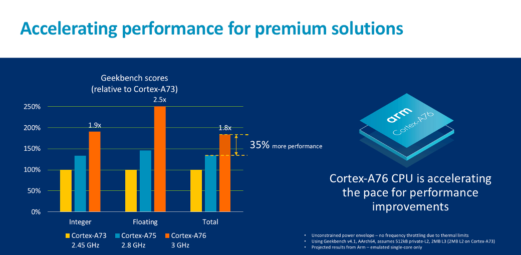 ARM announces new Cortex CPU that will bring true laptop-class performance to Snapdragon-based Windows devices 3