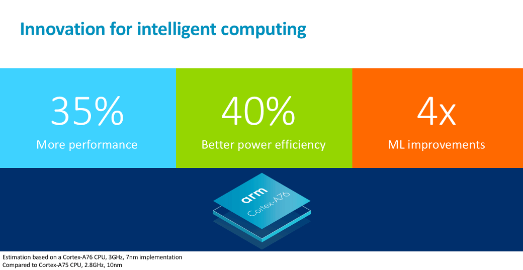 ARM announces new Cortex CPU that will bring true laptop-class performance to Snapdragon-based Windows devices 2