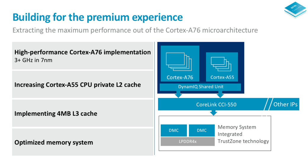 ARM announces new Cortex CPU that will bring true laptop-class performance to Snapdragon-based Windows devices 5