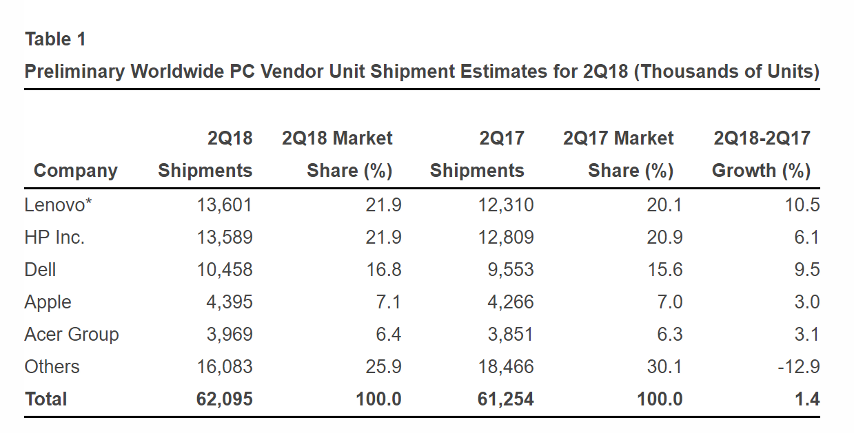 Global PC Market Grows for First Time in 6 Years: Gartner