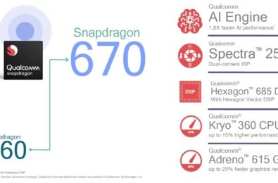 Qualcomm announces new Snapdragon 670 mid-range processor 19