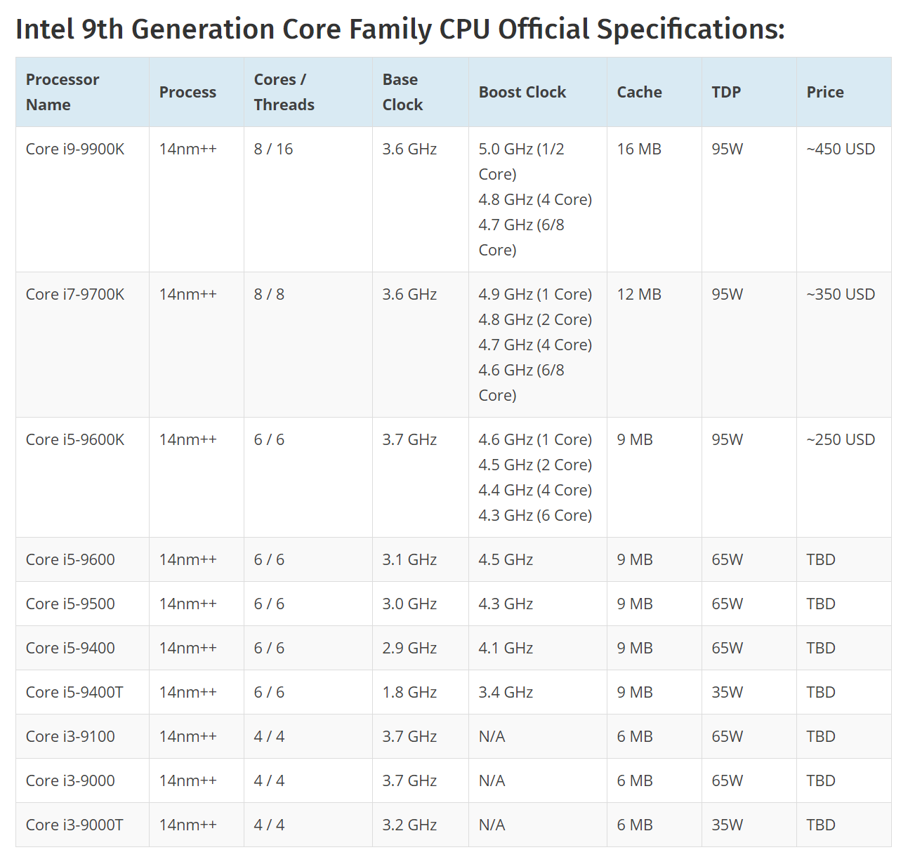 8-core Intel 9th generation processors launching on October 1