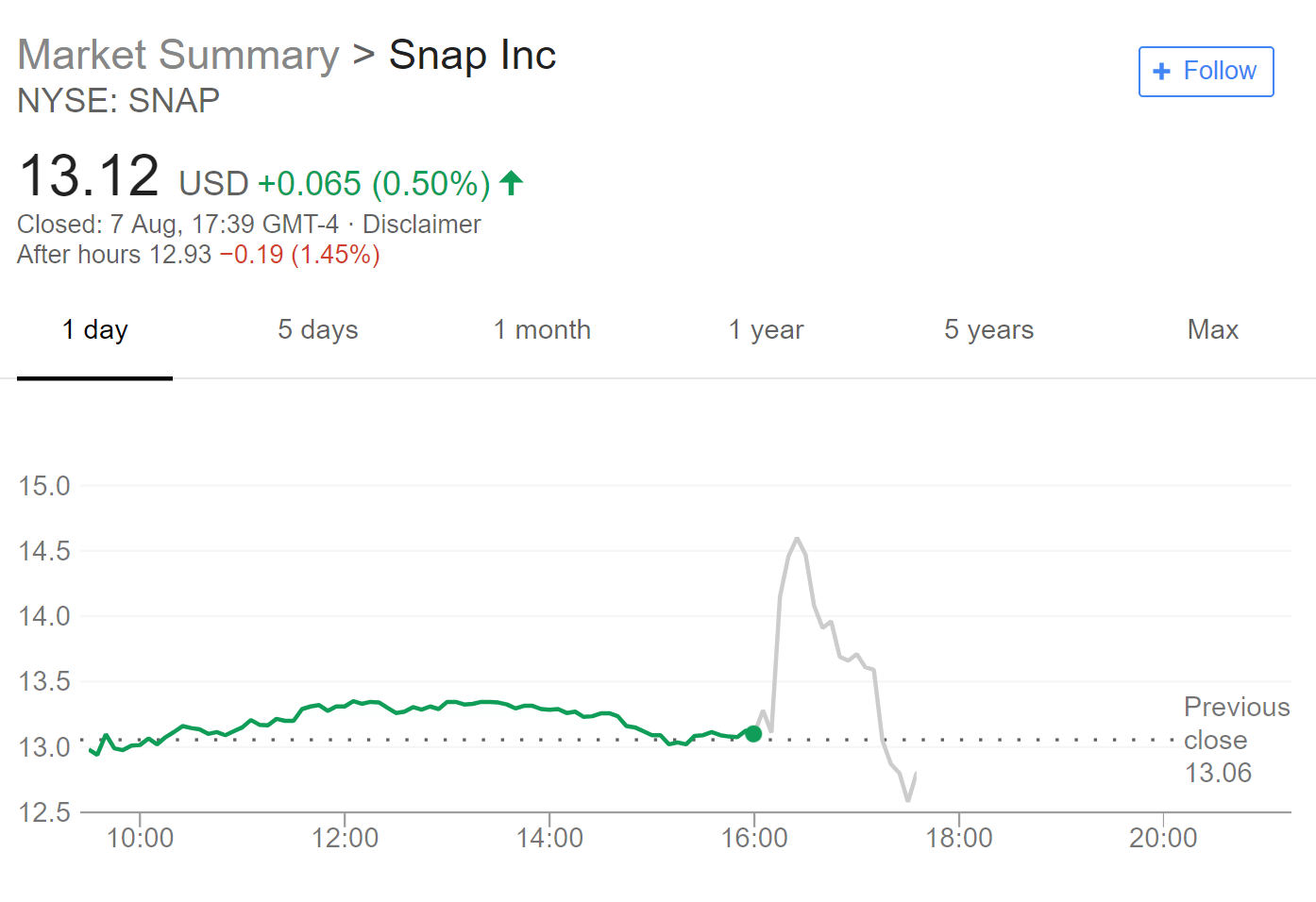 Snap revenue tops estimates due to mobile ad demand