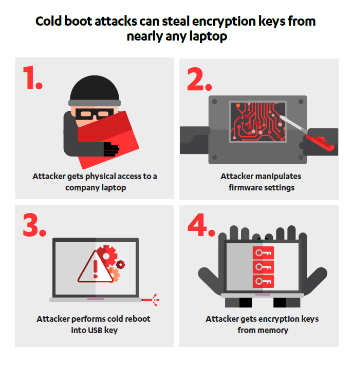 new vulnerability allow hackers to gain access to computers if they