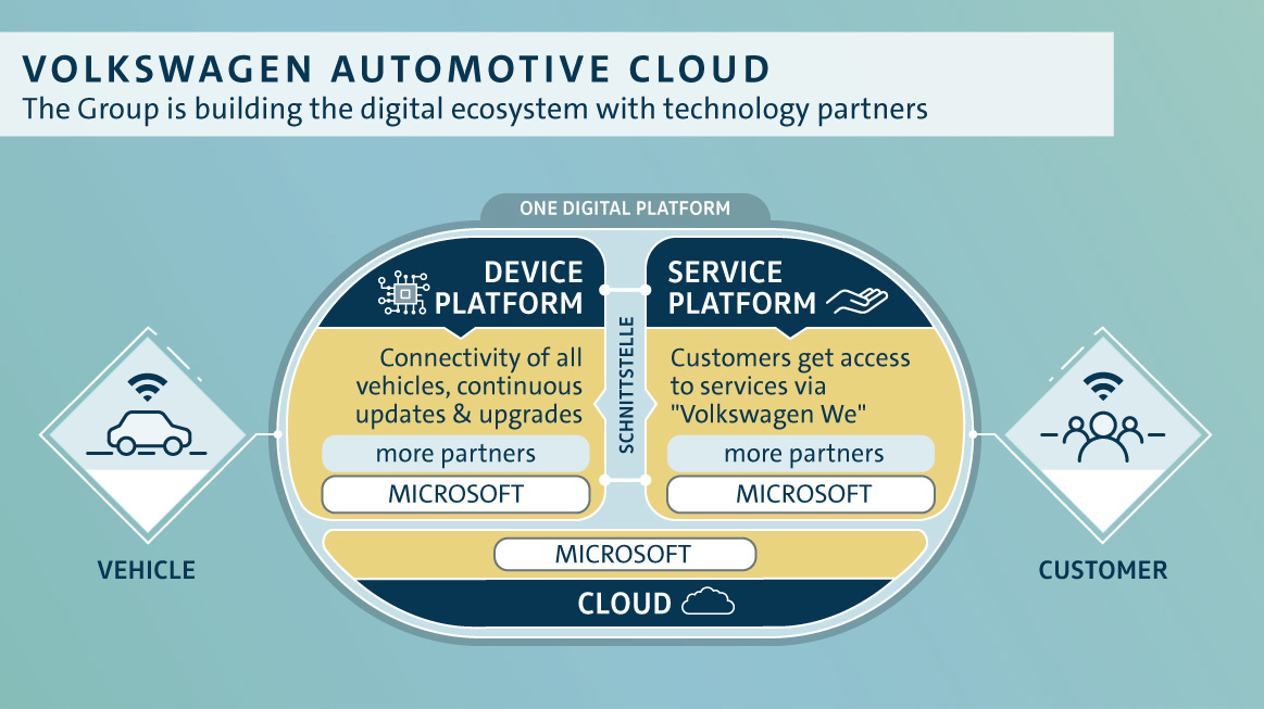 VW Teams Up With Microsoft To Develop Digital Services