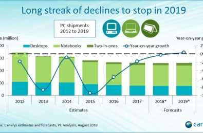 Analyst expect PC sales to rebound in 2019 1