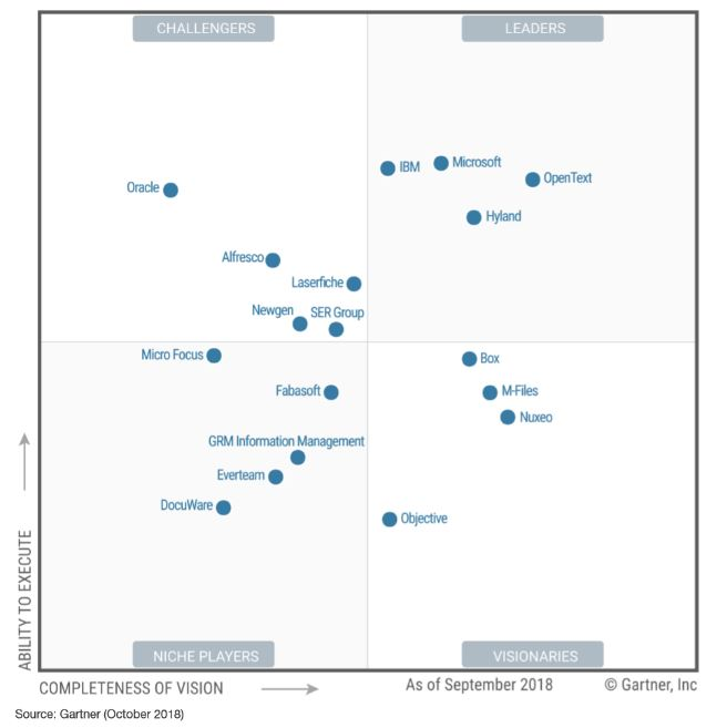Gartner recognizes Microsoft as a Leader in the Content Services Platforms Magic Quadrant for 2018 2