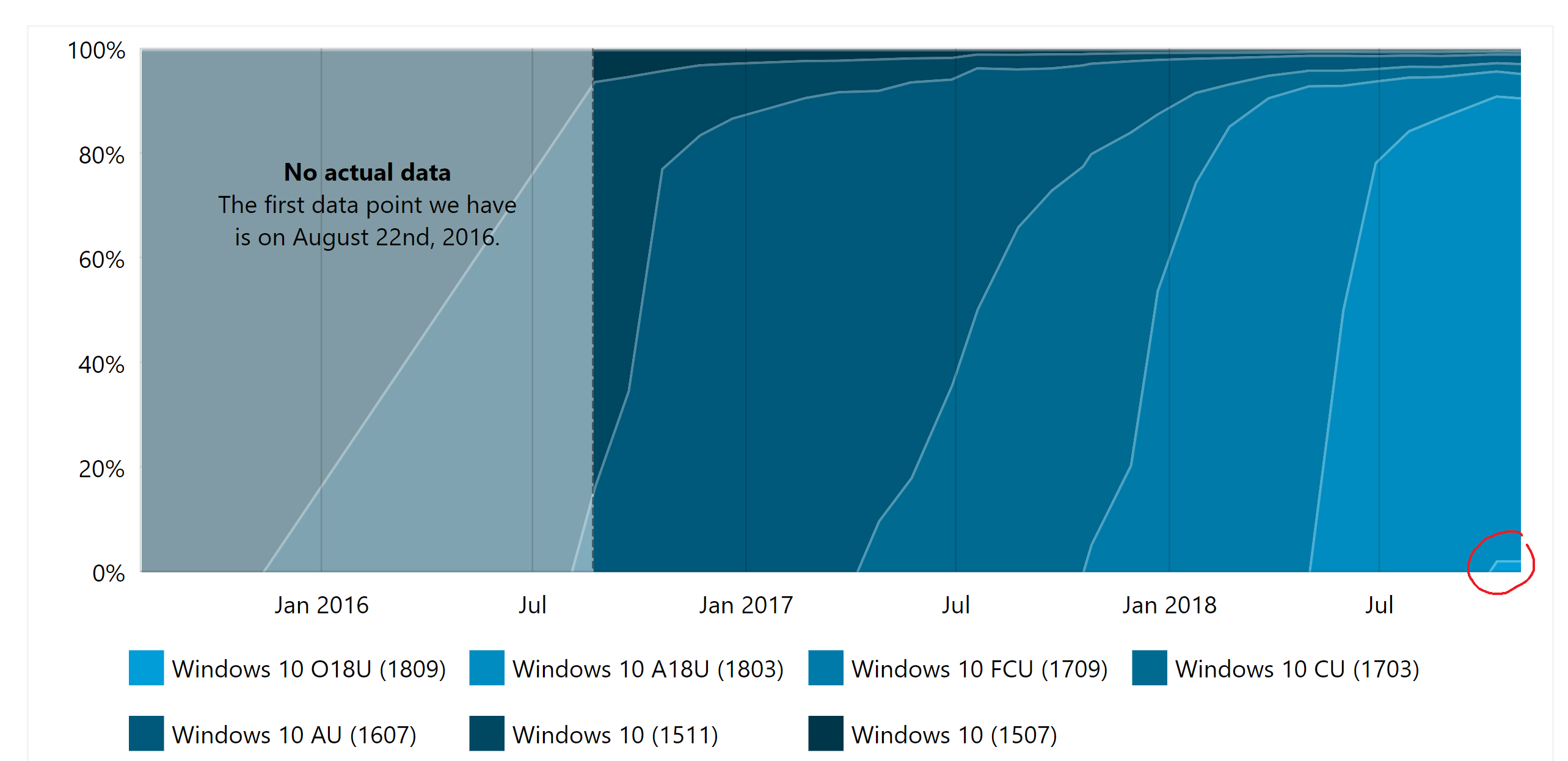 Flawed Windows 10 October 2018 update made it out to millions of PCs