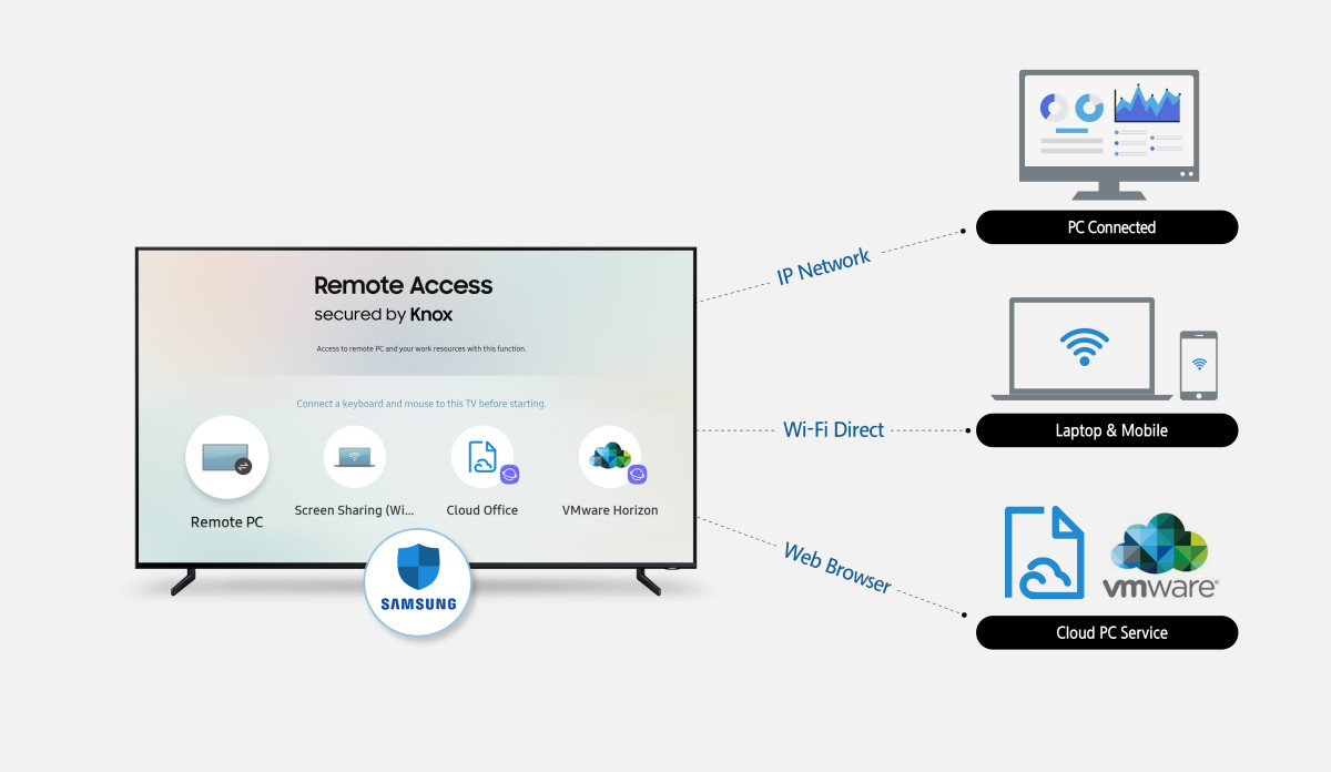 Samsung to make it easier to connect your PC to your Smart