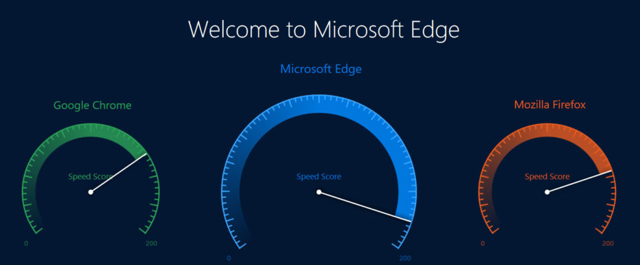 This year Microsoft is strangely quiet about their Edge vs