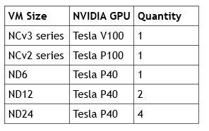 NVIDIA brings Quadro GPU-accelerated virtual workstations to