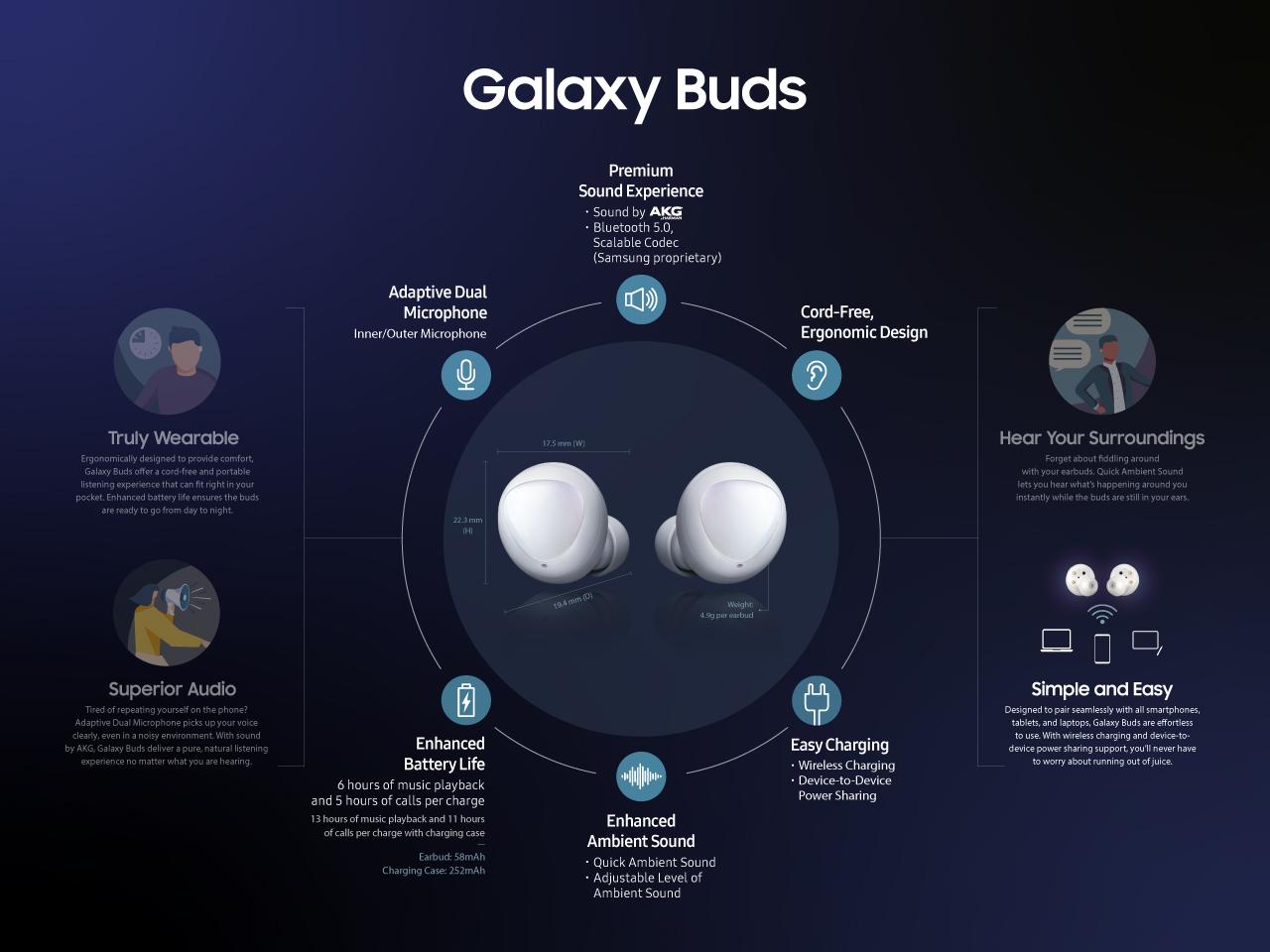 Samsung Announce The Samsung Galaxy Buds Truly Wireless Headphones Mspoweruser