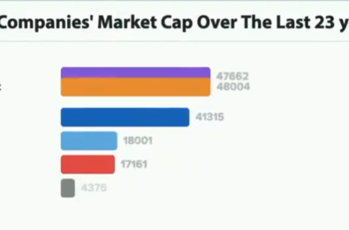 Gifs that end too soon - Graphic visualizes how tech company market cap changed over the last 23 years 19