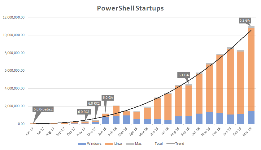 Microsoft announces PowerShell 7 for all the platforms 2
