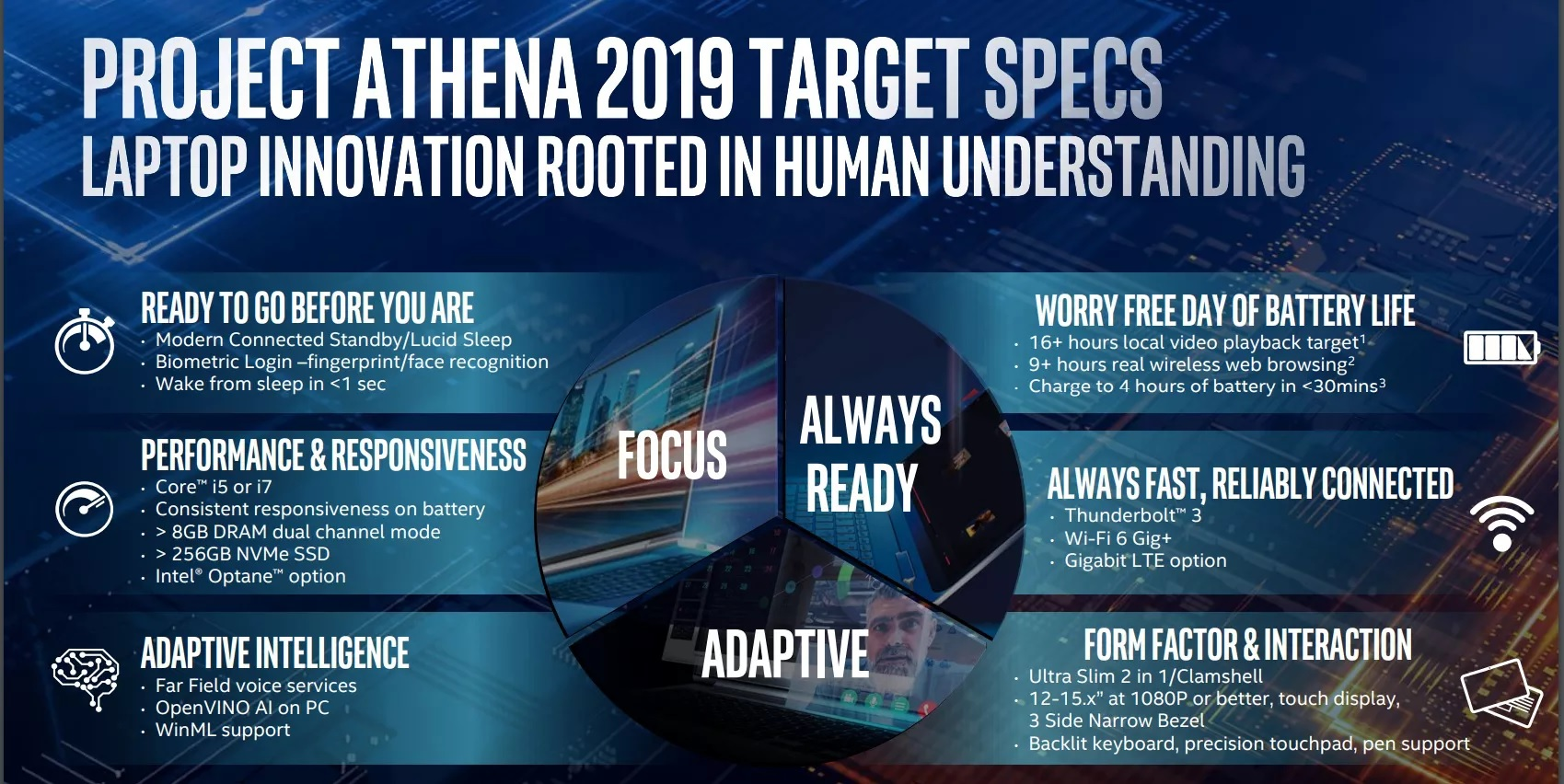 Intel teases Ice lake and details project Athena