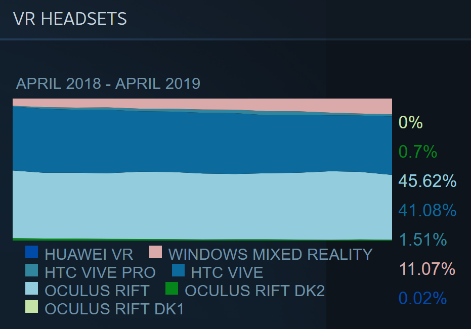 Windows Mixed Reality now has 11% usage share on SteamVR 1