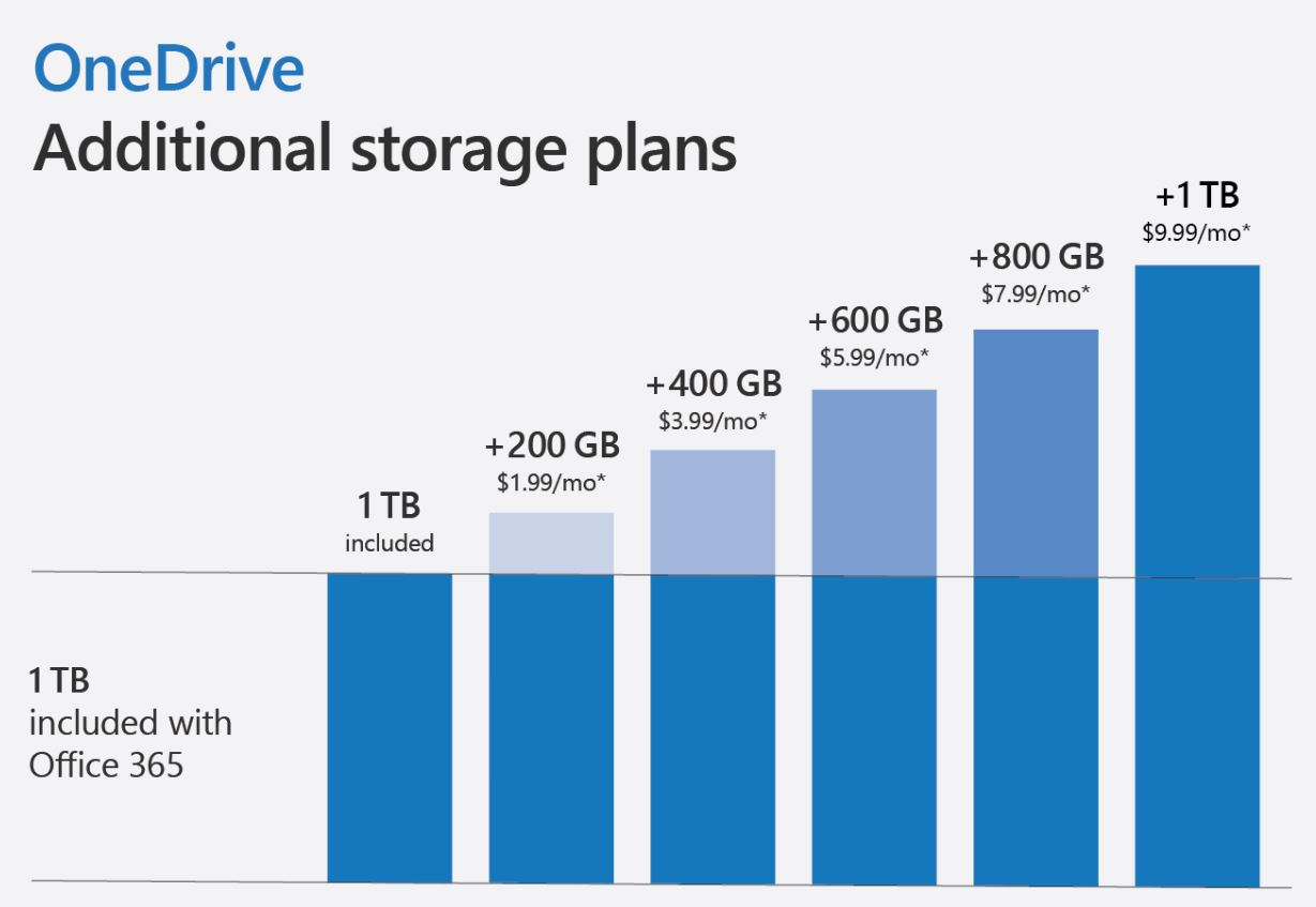 Microsoft debuts Personal Vault for OneDrive, offers more storage